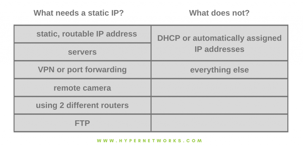 When do you need a static IP?